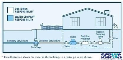 meter location